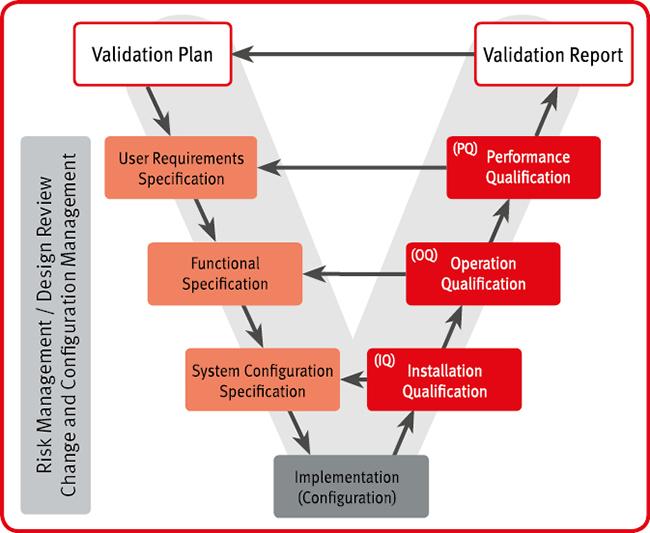 Validation Qualification Rotronic Ag