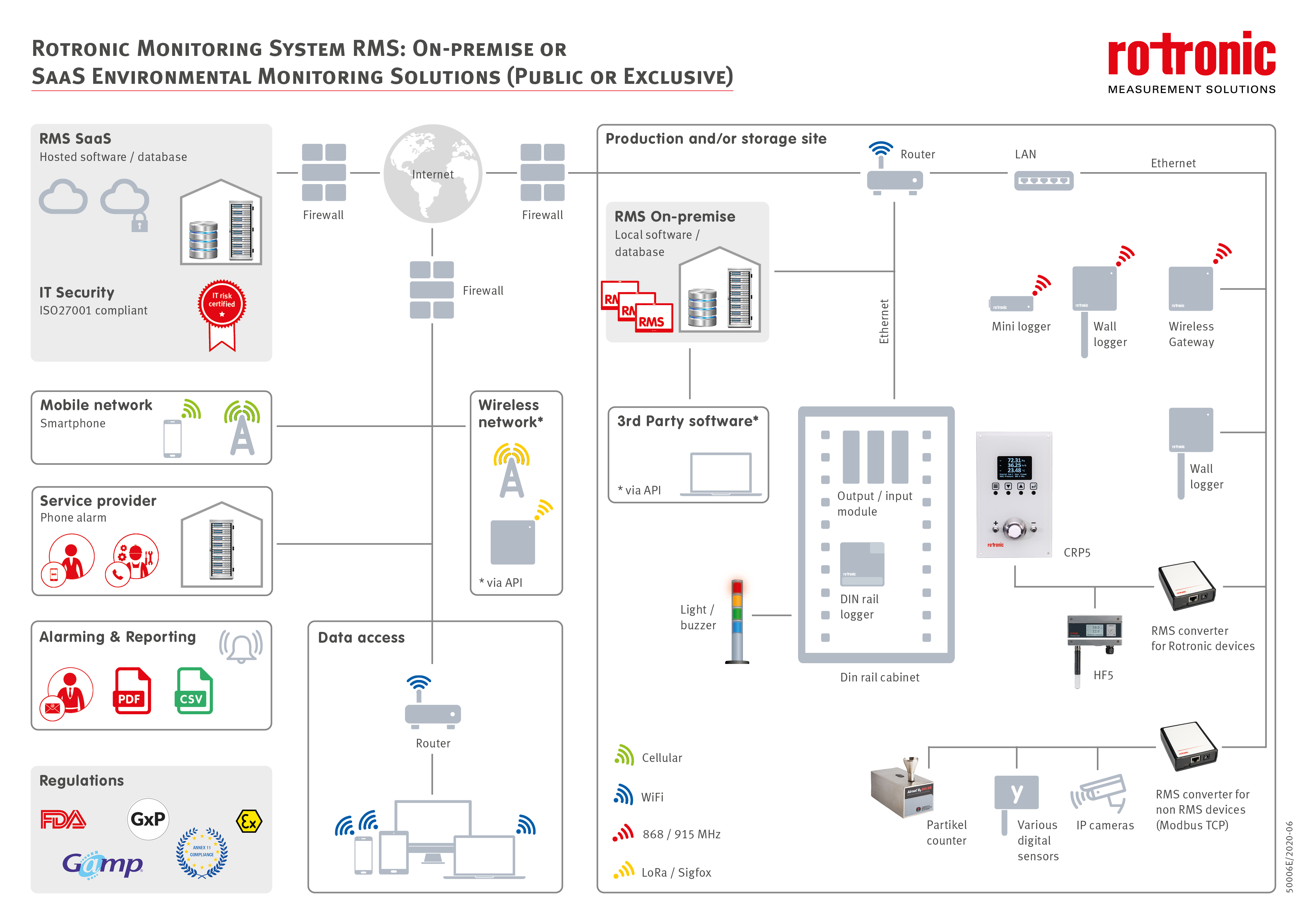 Rotronic Continuous Monitoring System - RMS Architektur
