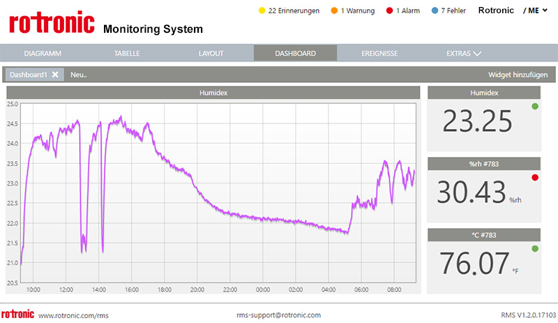 Rotronic Monitoring System RMS - Humidex