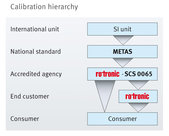 Calibration hierarchy