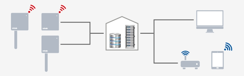 Monitoring System - Datenfluss