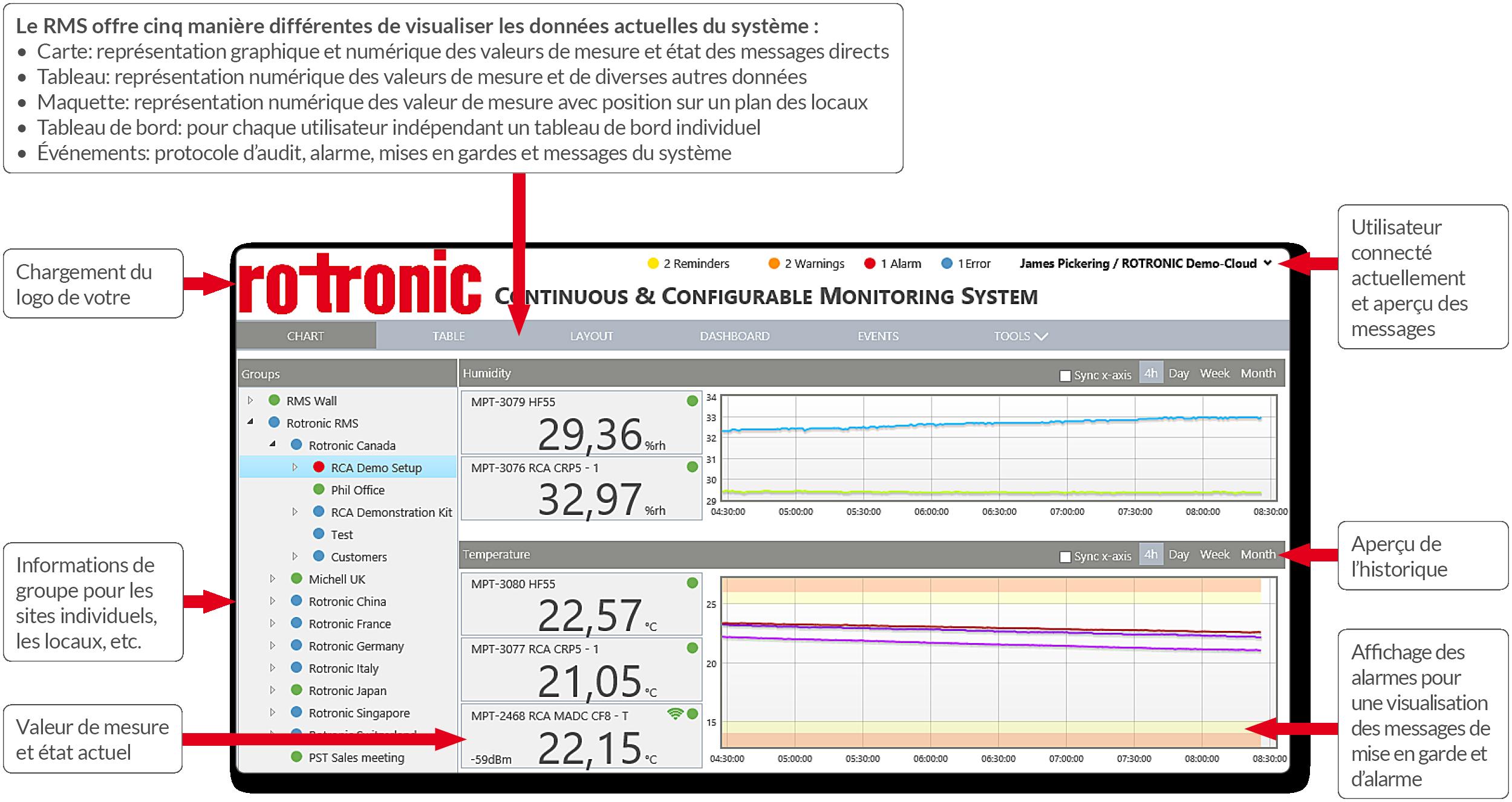 Monitoring System - Aperçu du système