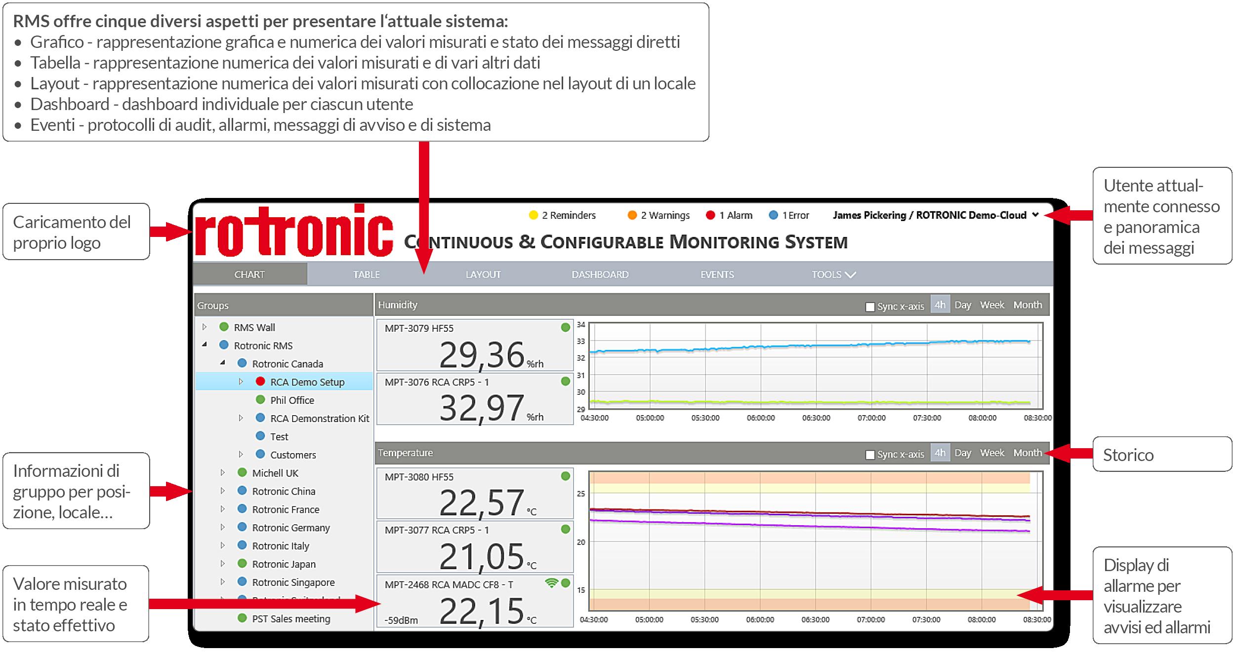 Monitoring System - Panoramica di sistema