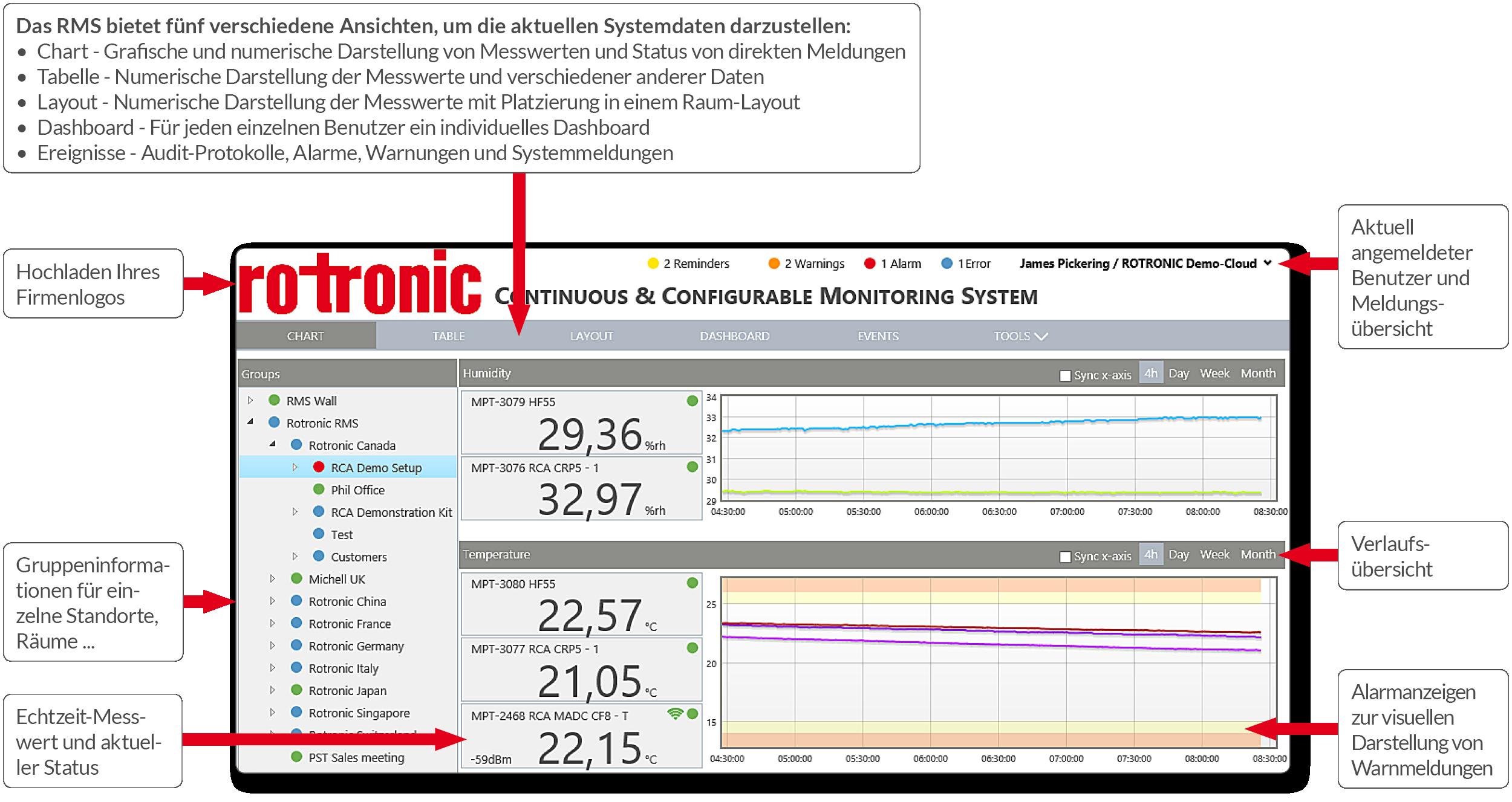 Monitoring System - Systemübersicht