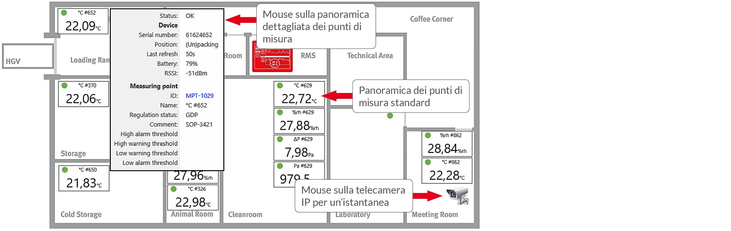Monitoring System - Visualizzazione del layout