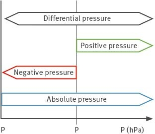 WHAT IS DIFFERENTIAL PRESSURE?