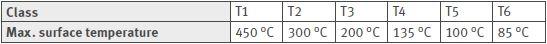 Temperature classes