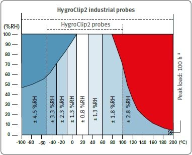 Accuracy of HC2 probes - humidity