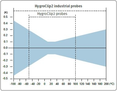 Accuracy of HC2 probes - temperature