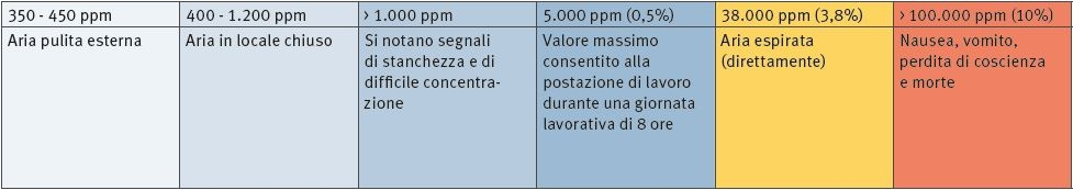 CO2 - VALORI INDICATIVI