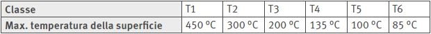 classi di temperatura