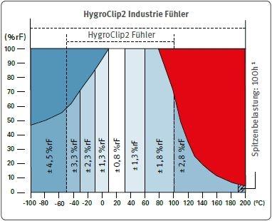 Genauigkeit der HC2-Fühler - Feuchte
