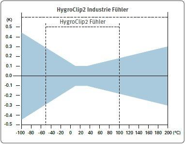 Genauigkeit der HC2-Fühler - Temperatur