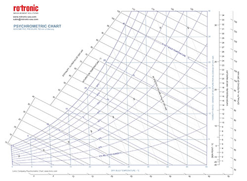 How To Read A Psychrometric Chart  Rotronic Usa