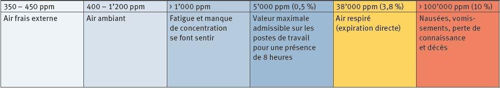 CO2 - VALEURS DE RÉFÉRENCE