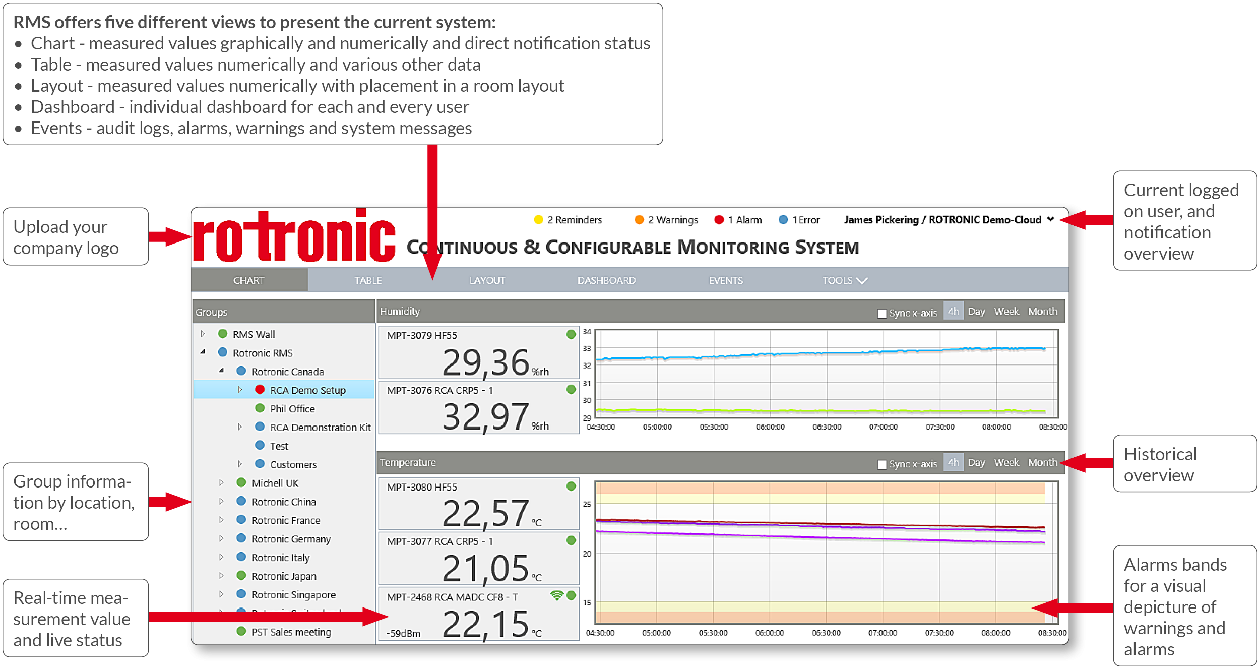 Monitoring System - System Overview
