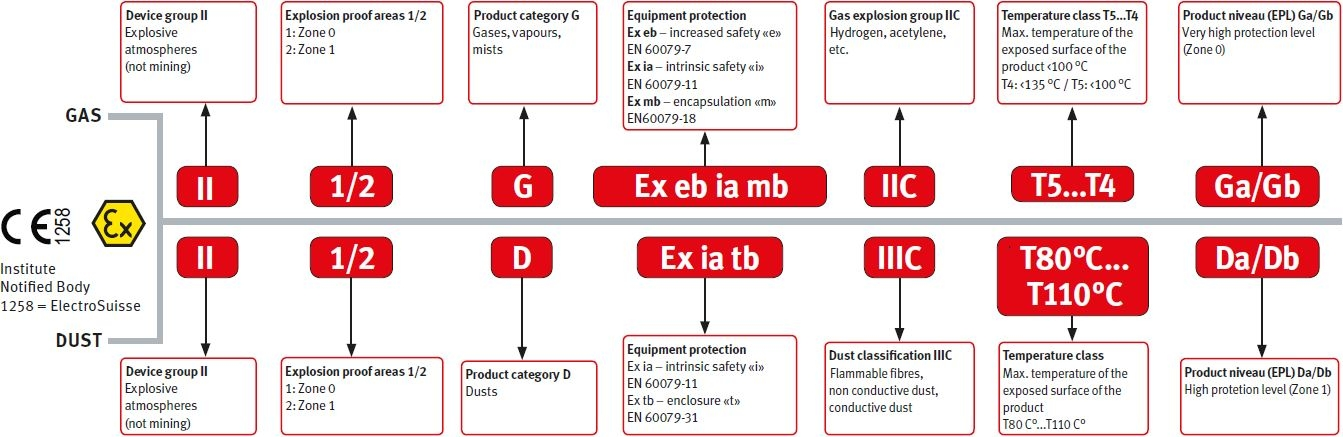 CLASSIFICATION LABEL OF ATEX DEVICES