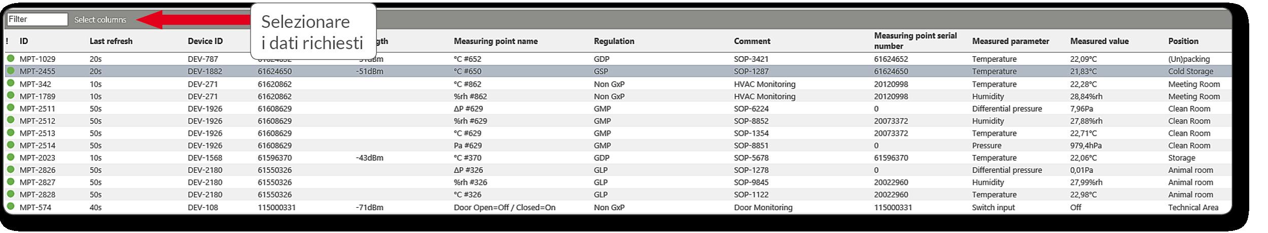 Monitoring System - Visualizzazione della tabella